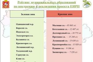 Одинцовский район возглавил областной рейтинг по внедрению и реализации ЕИРЦ